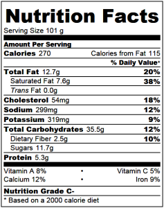 Blueberry Scones Nutrition Facts